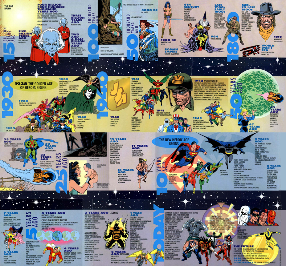 The original timeline of the DC Universe
